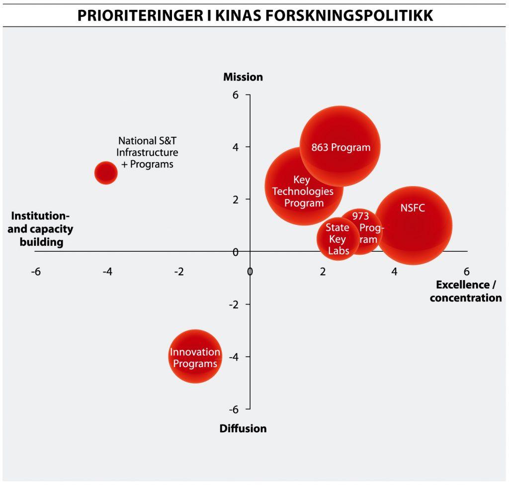 Forskningspolitikk 1-2014_fig. s 17