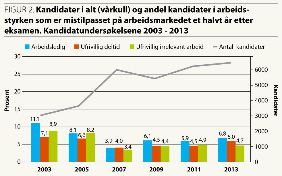 Forskningspolitikk 2-2014_fig. s. 20 (2)