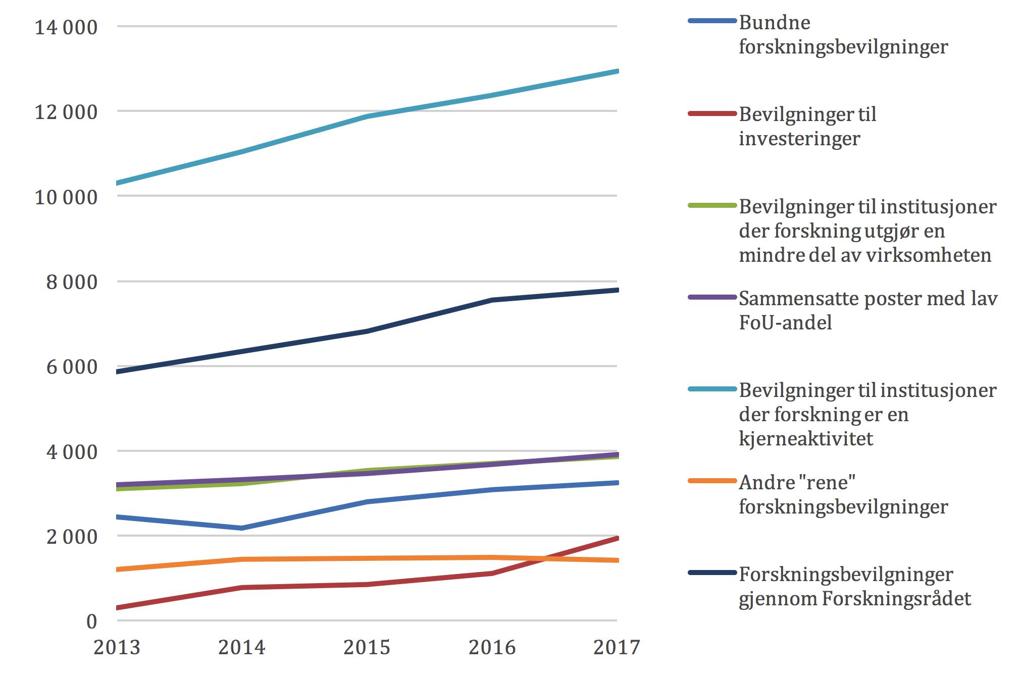Figur 2 FoU-bevilgninger i vedtatt statsbudsjett 2013-2017. Mill. kroner.