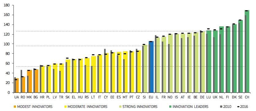 EIS 2018. Fargede kolonner viser rangering i 2017. Horisontale streker viser rangering i 2016, grå kolonner tall for 2010. Alle tall er relative til ytelse i 2010. (Fra EIS 2018-rapporten)